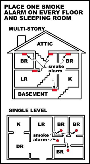 Place one smoke alarm on every floor and sleeping room - Multi-story and single level layout